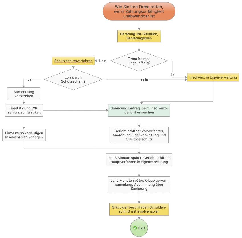 Schaubild, wie Sie Ihre Firma retten mit Schutzschirmverfahren Eigenverwaltung Sanierungsinsolvenz